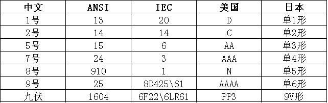 碱性电池型号对照表